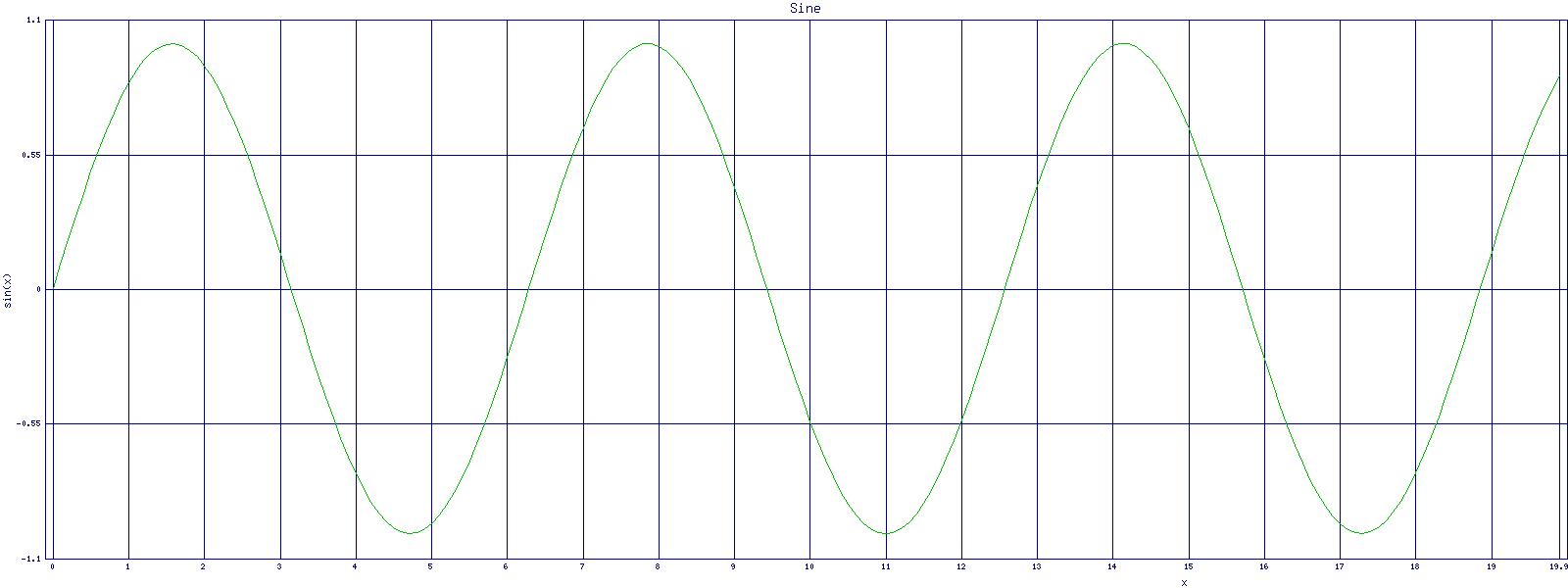 Diagramme in Perl mit GD zeichnen – ascii_ch